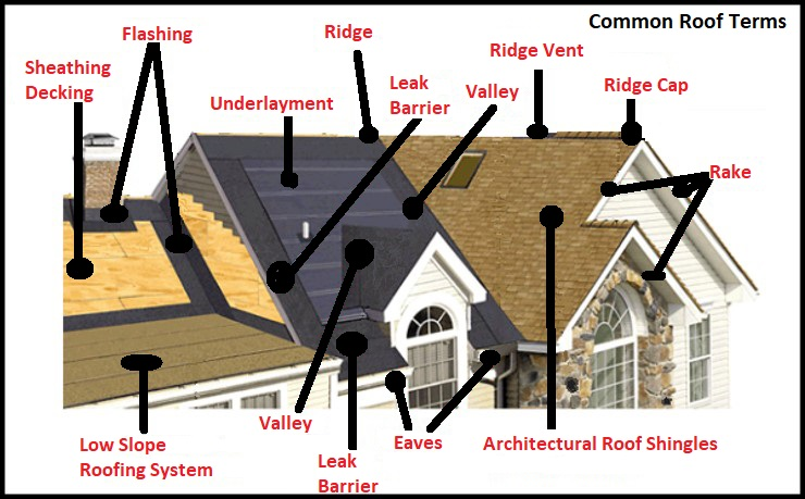 Roofing Terms You Need To Know Metropolitan Design Build Maryland Roofing Contractor Home Improvement